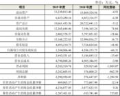 """东旭集团抛""""惊雷""""!巨亏310亿、货币资金蒸发近500亿"""