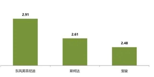 """东风英菲尼迪年考""""不达预期"""",二线豪华阵营""""边缘化""""危机"""