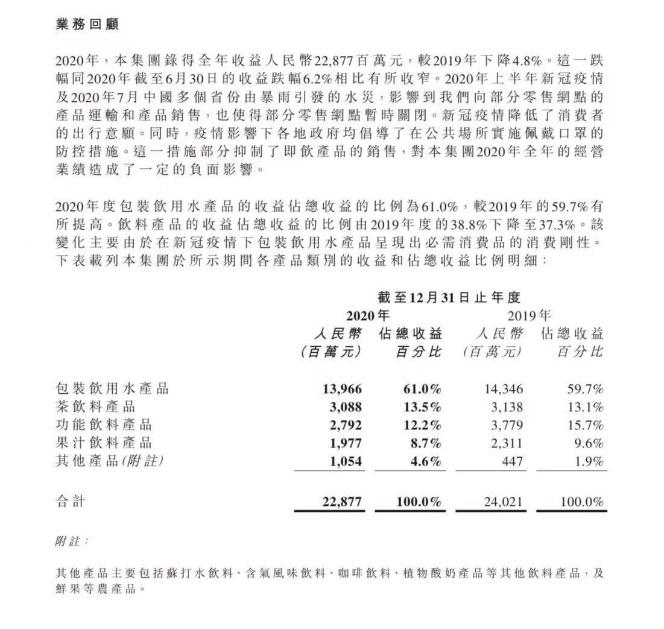 """""""水茅""""怎么了?农夫山泉上市首份年报:四大业务板块均下滑,新引擎难觅"""
