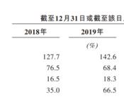 """世纪金源服务折戟IPO,靠母公司""""输血"""",""""大盘模式""""暗藏隐忧?"""